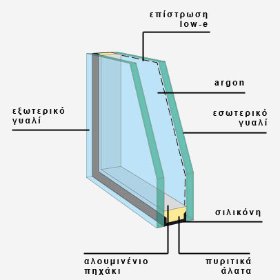 double-glass-el